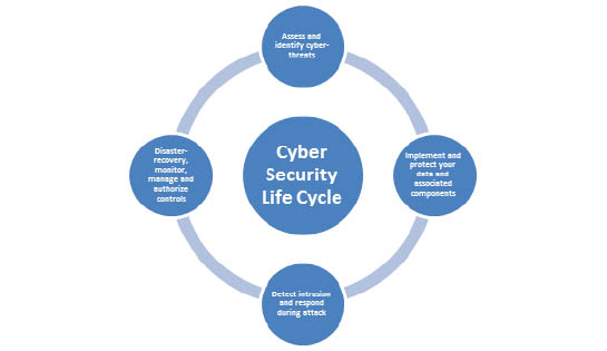 cuber security life cycle