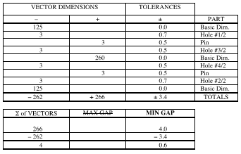 Tolerance Stack-up Analysis, its benefits and Steps Involved
