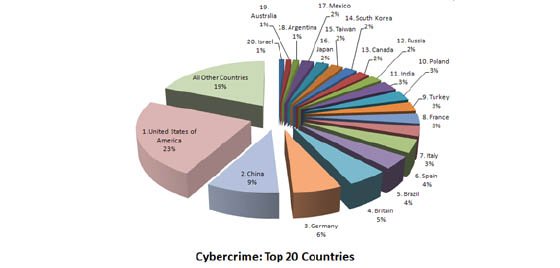 cyber crime solutions